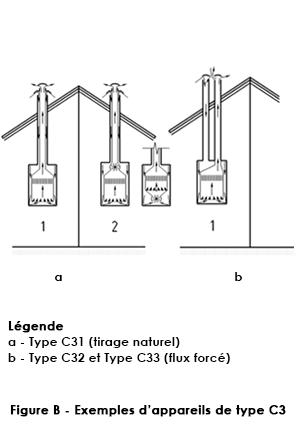 Appareils type C3 Joncoux