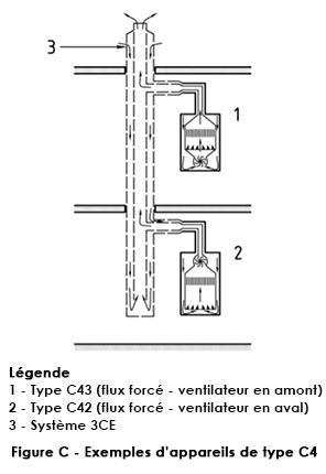 Appareils type C4 Joncoux